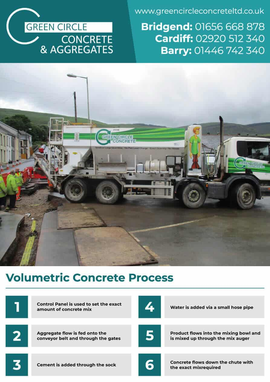 Concrete Process South Wales